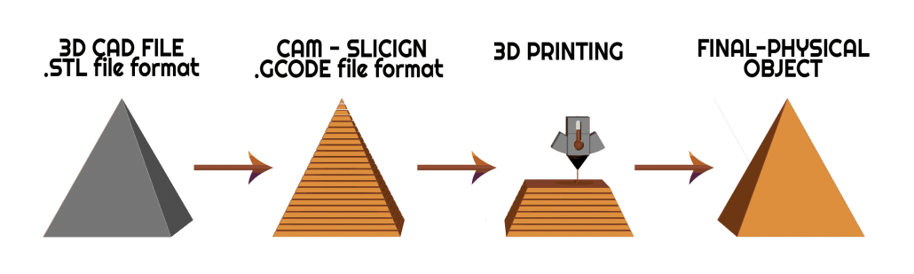 4 Steps of the 3D Printing Process